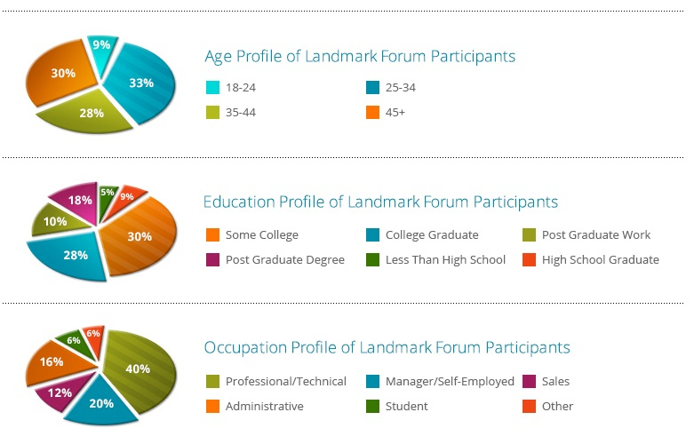 age of landmark forum participants, education of landmark forum participants, occupation of landmark forum participants